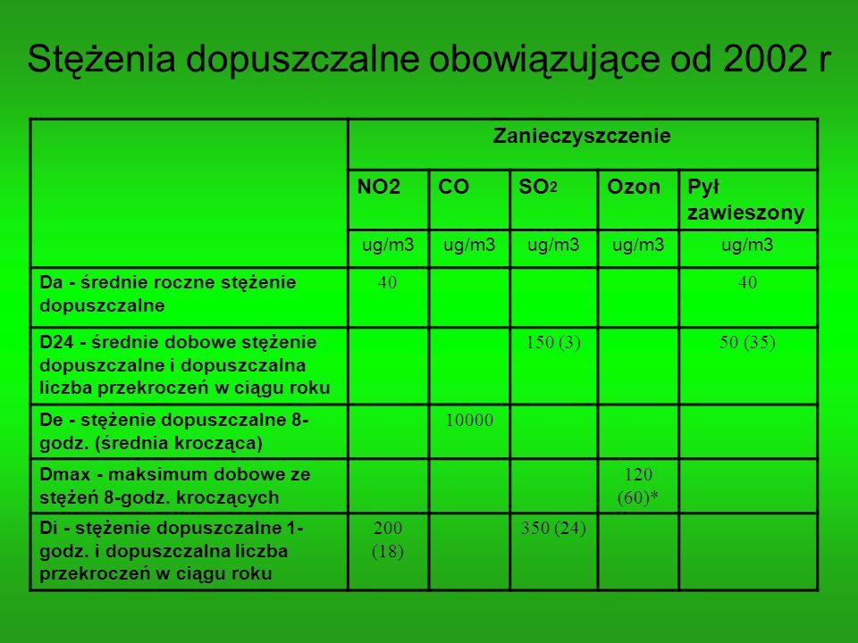 Stężenia dopuszczalne obowiązujące od 2002 r Zanieczyszczenie NO2COSO 2 OzonPył zawieszony ug/m3 Da - średnie roczne stężenie dopuszczalne 40 D24 - śr