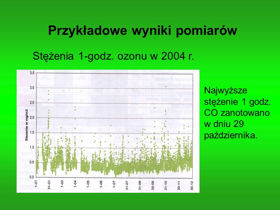 Przykładowe wyniki pomiarów Stężenia 1-godz. ozonu w 2004 r. Najwyższe stężenie 1 godz. CO zanotowano w dniu 29 października.