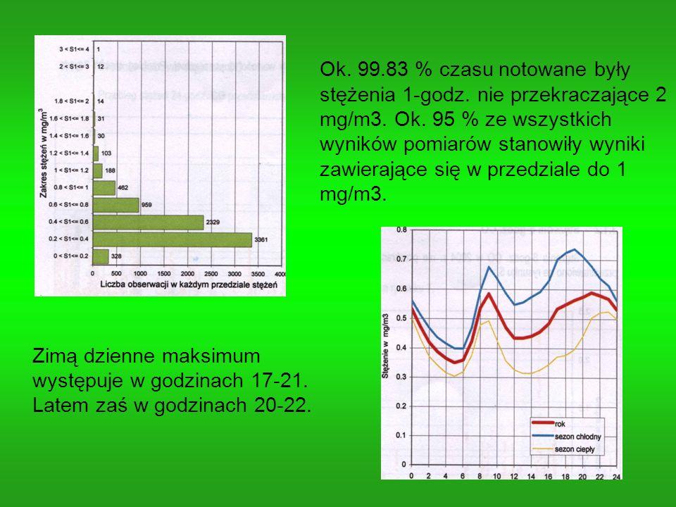 Zimą dzienne maksimum występuje w godzinach 17-21. Latem zaś w godzinach 20-22. Ok. 99.83 % czasu notowane były stężenia 1-godz. nie przekraczające 2
