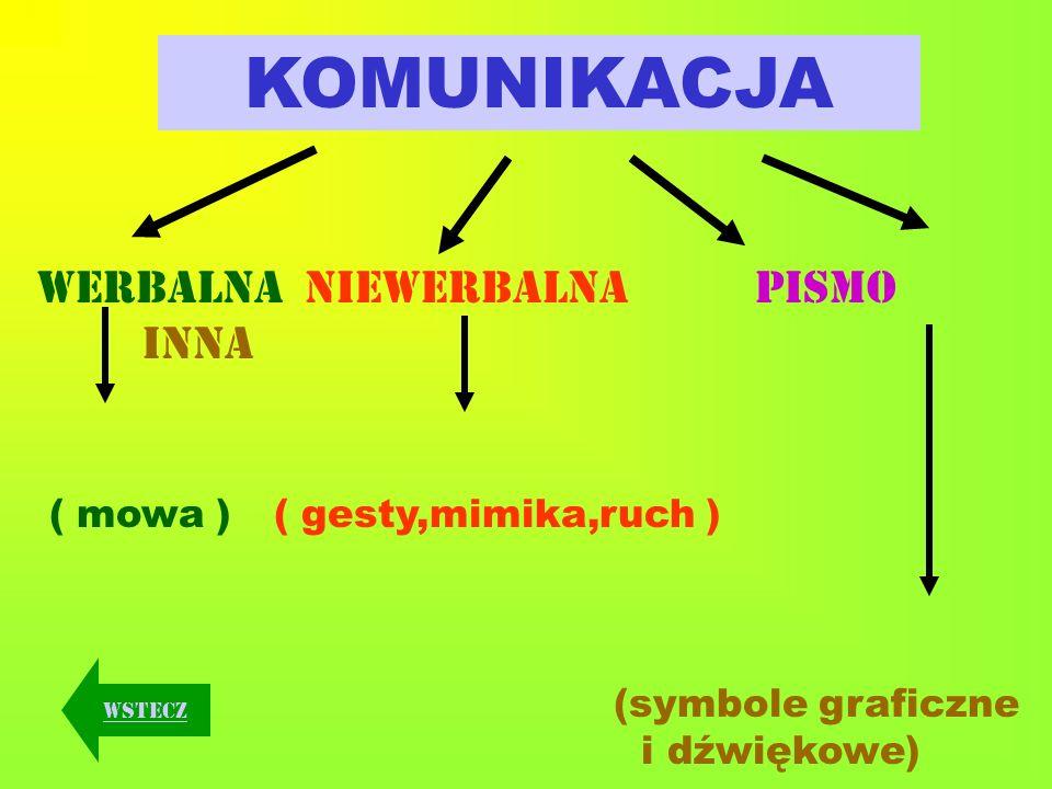 KOMUNIKACJA werbalna niewerbalna PISMO inna ( mowa ) ( gesty,mimika,ruch ) (symbole graficzne i dźwiękowe) wstecz