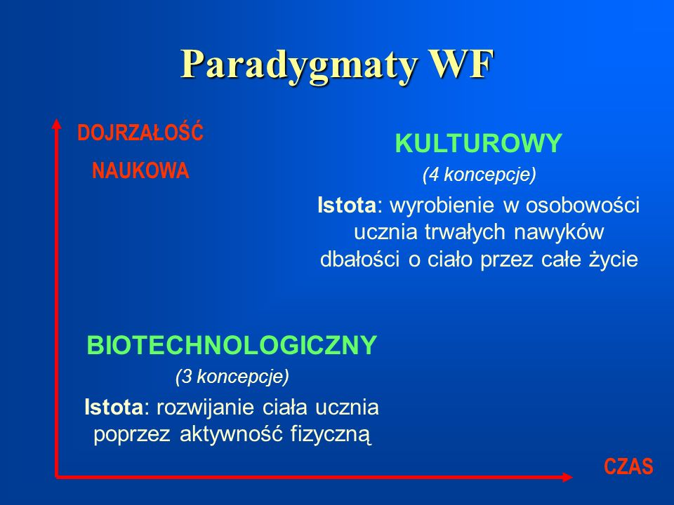 Paradygmaty WF BIOTECHNOLOGICZNY (3 koncepcje) Istota: rozwijanie ciała ucznia poprzez aktywność fizyczną KULTUROWY (4 koncepcje) Istota: wyrobienie w