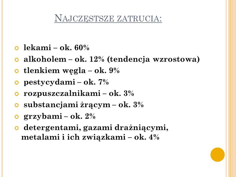 N AJCZĘSTSZE ZATRUCIA : lekami – ok. 60% alkoholem – ok. 12% (tendencja wzrostowa) tlenkiem węgla – ok. 9% pestycydami – ok. 7% rozpuszczalnikami – ok