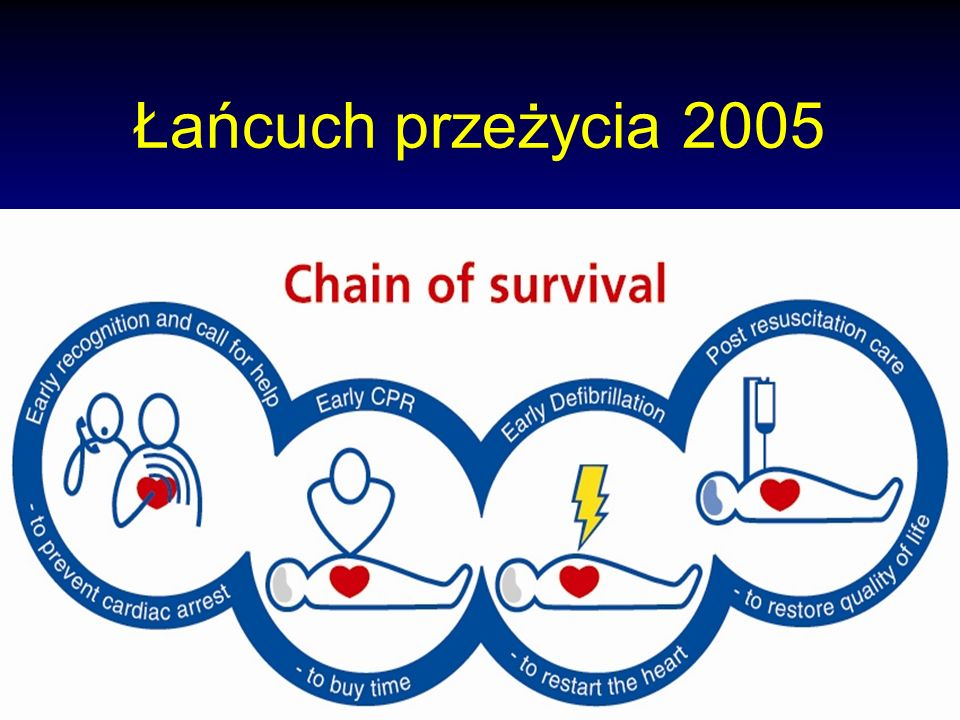 ERC Łańcuch przeżycia 2005