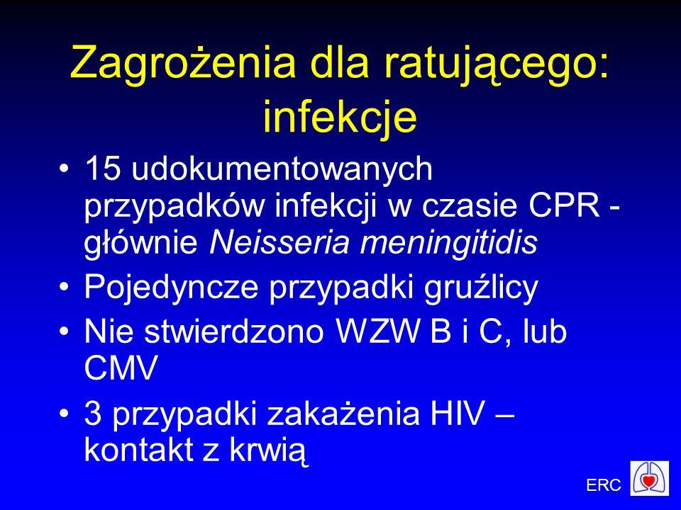 ERC 15 udokumentowanych przypadków infekcji w czasie CPR - głównie Neisseria meningitidis Pojedyncze przypadki gruźlicy Nie stwierdzono WZW B i C, lub