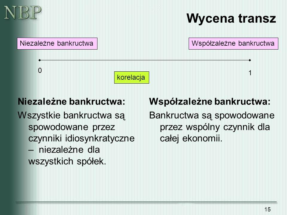 15 Wycena transz korelacja Niezależne bankructwaWspółzależne bankructwa 0 1 Niezależne bankructwa: Wszystkie bankructwa są spowodowane przez czynniki