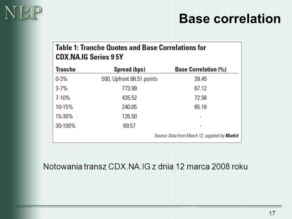 17 Base correlation Notowania transz CDX.NA.IG z dnia 12 marca 2008 roku