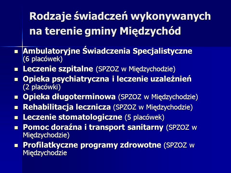 Rodzaje świadczeń wykonywanych na terenie gminy Międzychód Ambulatoryjne Świadczenia Specjalistyczne (6 placówek) Ambulatoryjne Świadczenia Specjalistyczne (6 placówek) Leczenie szpitalne (SPZOZ w Międzychodzie) Leczenie szpitalne (SPZOZ w Międzychodzie) Opieka psychiatryczna i leczenie uzależnień (2 placówki) Opieka psychiatryczna i leczenie uzależnień (2 placówki) Opieka długoterminowa (SPZOZ w Międzychodzie) Opieka długoterminowa (SPZOZ w Międzychodzie) Rehabilitacja lecznicza (SPZOZ w Międzychodzie) Rehabilitacja lecznicza (SPZOZ w Międzychodzie) Leczenie stomatologiczne (5 placówek) Leczenie stomatologiczne (5 placówek) Pomoc doraźna i transport sanitarny (SPZOZ w Międzychodzie) Pomoc doraźna i transport sanitarny (SPZOZ w Międzychodzie) Profilatkyczne programy zdrowotne (SPZOZ w Międzychodzie Profilatkyczne programy zdrowotne (SPZOZ w Międzychodzie