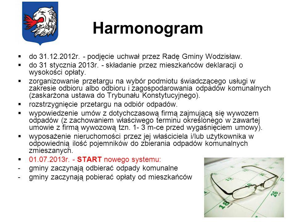 Harmonogram do 31.12.2012r. - podjęcie uchwał przez Radę Gminy Wodzisław. do 31 stycznia 2013r. - składanie przez mieszkańców deklaracji o wysokości o