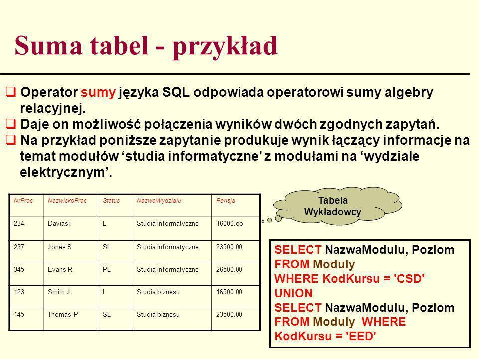 Suma tabel - przykład Operator sumy języka SQL odpowiada operatorowi sumy algebry relacyjnej. Daje on możliwość połączenia wyników dwóch zgodnych zapy