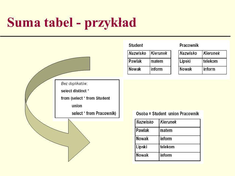 Suma tabel - przykład