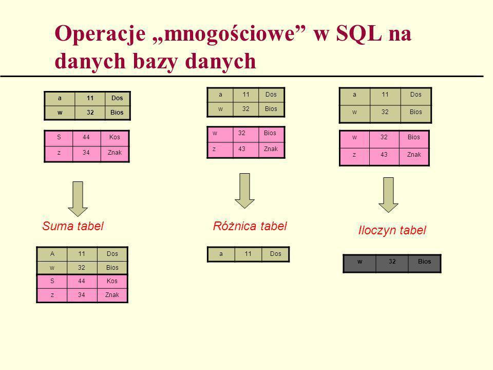 Operacje mnogościowe w SQL na danych bazy danych S44Kos z34Znak a11Dos w32Bios a11Dos w32Bios w32Bios z43Znak a11Dos w32Bios w32Bios z43Znak A11Dos w3