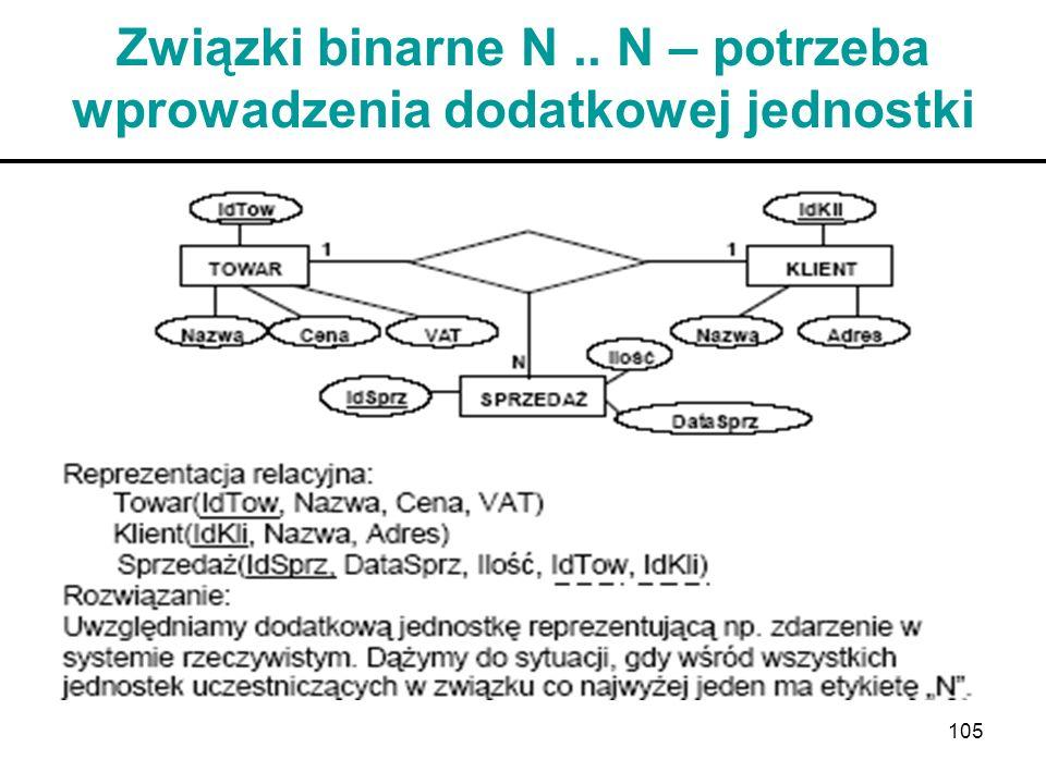 105 Związki binarne N.. N – potrzeba wprowadzenia dodatkowej jednostki