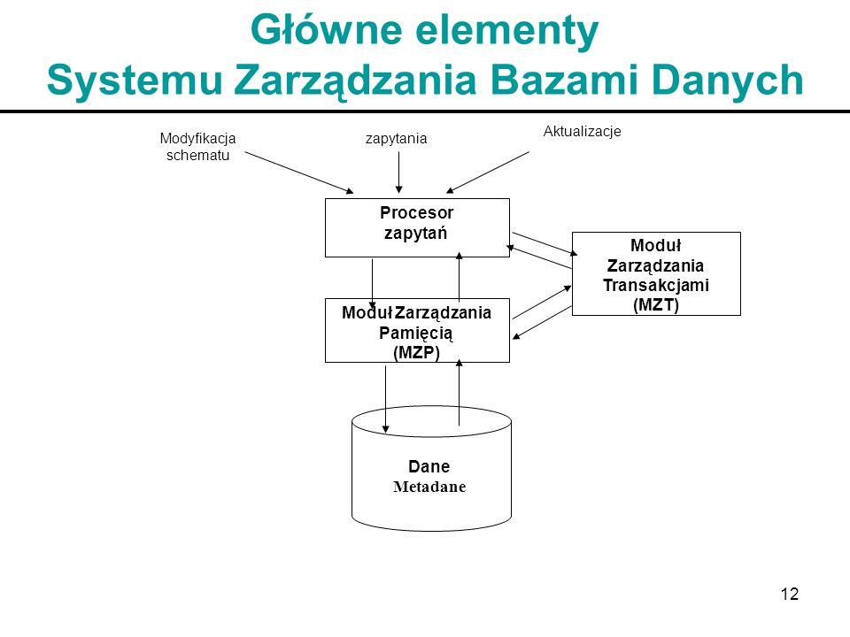 12 Główne elementy Systemu Zarządzania Bazami Danych Modyfikacja schematu zapytania Aktualizacje Procesor zapytań Moduł Zarządzania Pamięcią (MZP) Mod