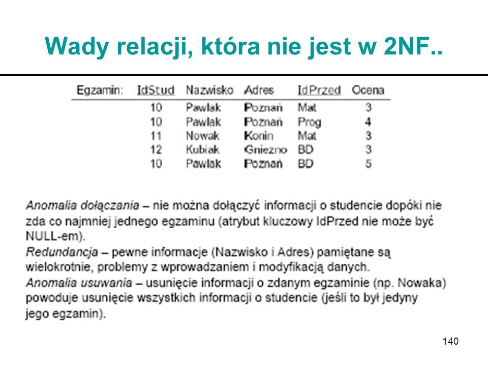 140 Wady relacji, która nie jest w 2NF..