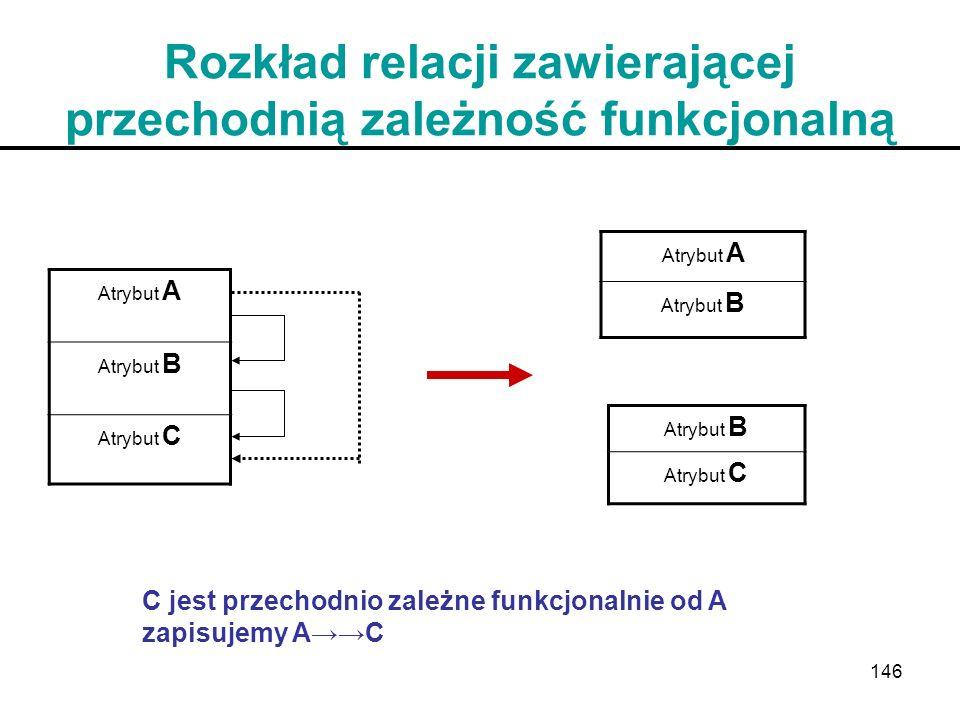146 Rozkład relacji zawierającej przechodnią zależność funkcjonalną Atrybut A Atrybut B Atrybut C Atrybut A Atrybut B Atrybut C C jest przechodnio zal