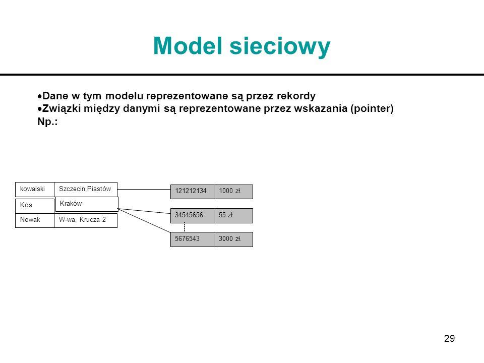 29 Model sieciowy kowalskiSzczecin,Piastów NowakW-wa, Krucza 2 Kos Kraków 1212121341000 zł. 3454565655 zł. 56765433000 zł. Dane w tym modelu reprezent