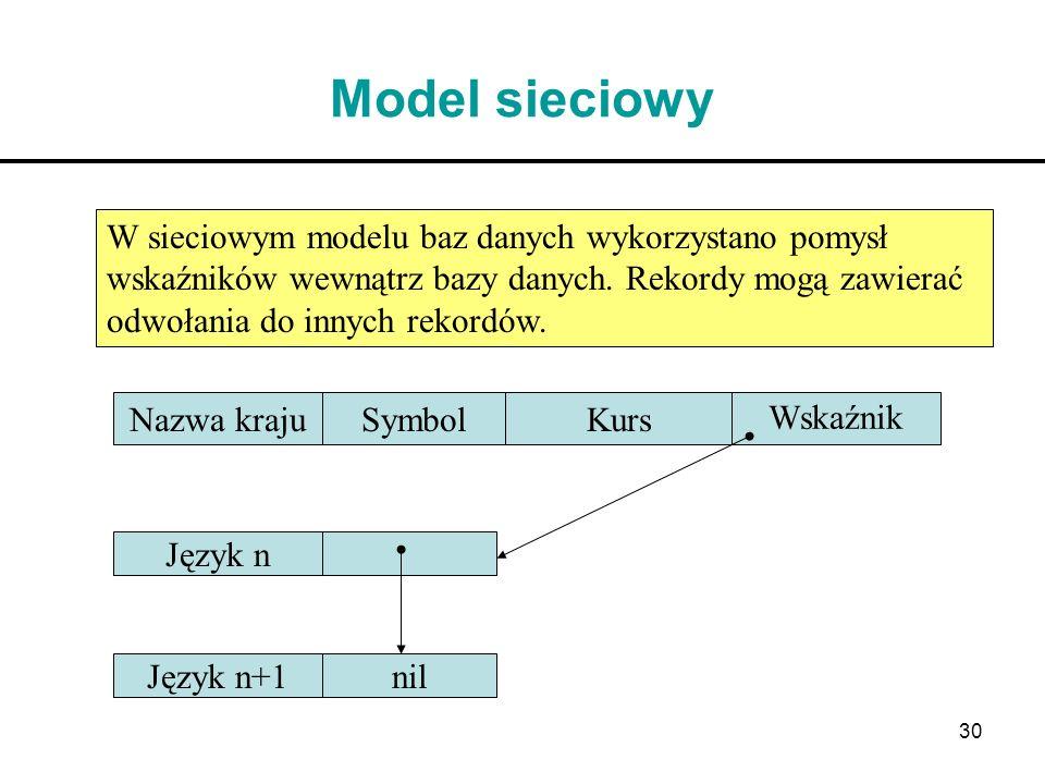 30 Model sieciowy W sieciowym modelu baz danych wykorzystano pomysł wskaźników wewnątrz bazy danych. Rekordy mogą zawierać odwołania do innych rekordó