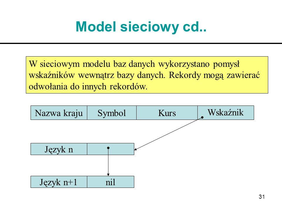 31 Model sieciowy cd.. W sieciowym modelu baz danych wykorzystano pomysł wskaźników wewnątrz bazy danych. Rekordy mogą zawierać odwołania do innych re