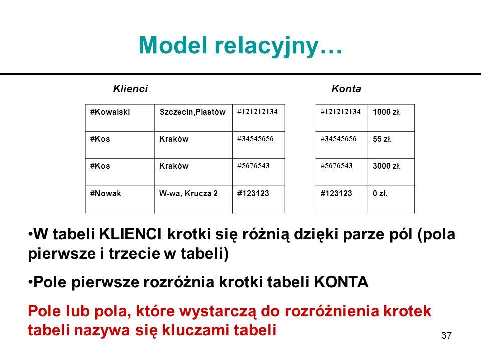 37 Model relacyjny… Klienci Konta #KowalskiSzczecin,Piastów #121212134 1000 zł. #KosKraków #34545656 55 zł. #KosKraków #5676543 3000 zł. #NowakW-wa, K