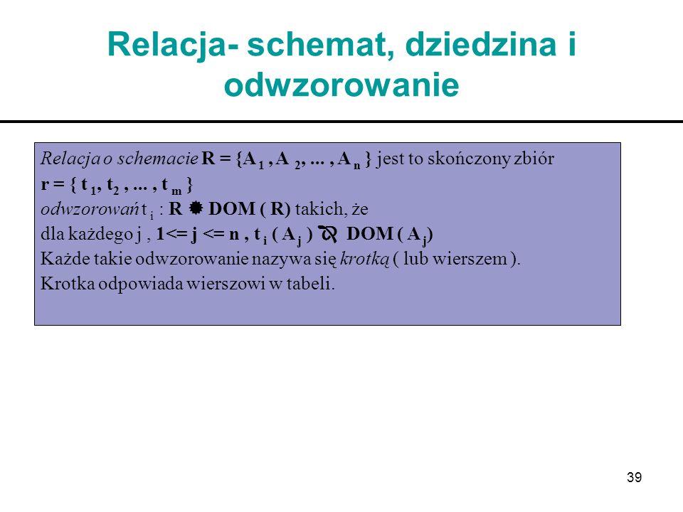 39 Relacja- schemat, dziedzina i odwzorowanie Relacja o schemacie R = {A 1, A 2,..., A n } jest to skończony zbiór r = { t 1, t 2,..., t m } odwzorowa