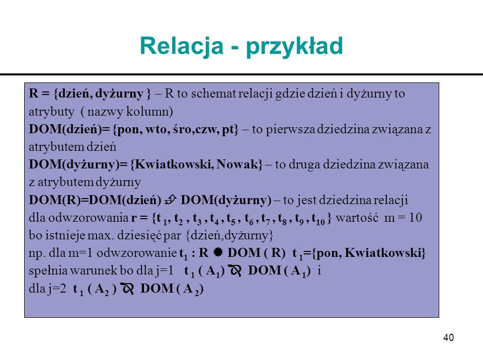 40 Relacja - przykład R = {dzień, dyżurny } – R to schemat relacji gdzie dzień i dyżurny to atrybuty ( nazwy kolumn) DOM(dzień)= {pon, wto, śro,czw, p