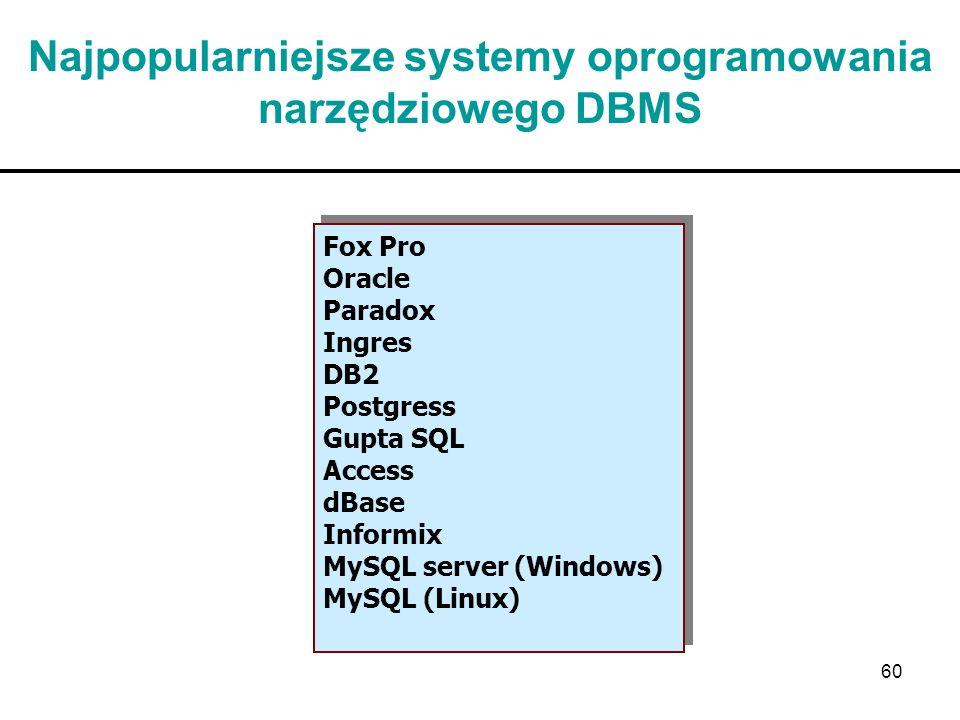 60 Najpopularniejsze systemy oprogramowania narzędziowego DBMS Fox Pro Oracle Paradox Ingres DB2 Postgress Gupta SQL Access dBase Informix MySQL serve
