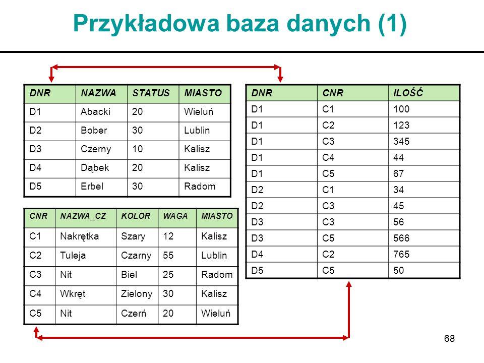 68 Przykładowa baza danych (1) DNRNAZWASTATUSMIASTO D1Abacki20Wieluń D2Bober30Lublin D3Czerny10Kalisz D4Dąbek20Kalisz D5Erbel30Radom CNRNAZWA_CZKOLORW