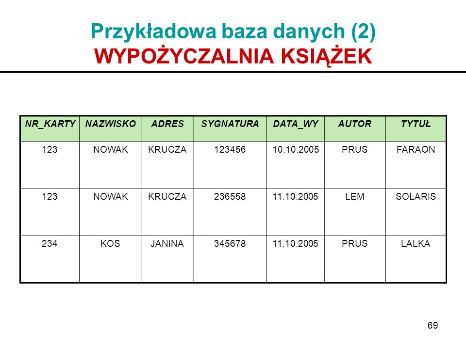 69 Przykładowa baza danych (2) WYPOŻYCZALNIA KSIĄŻEK NR_KARTYNAZWISKOADRESSYGNATURADATA_WYAUTORTYTUŁ 123NOWAKKRUCZA12345610.10.2005PRUSFARAON 123NOWAK