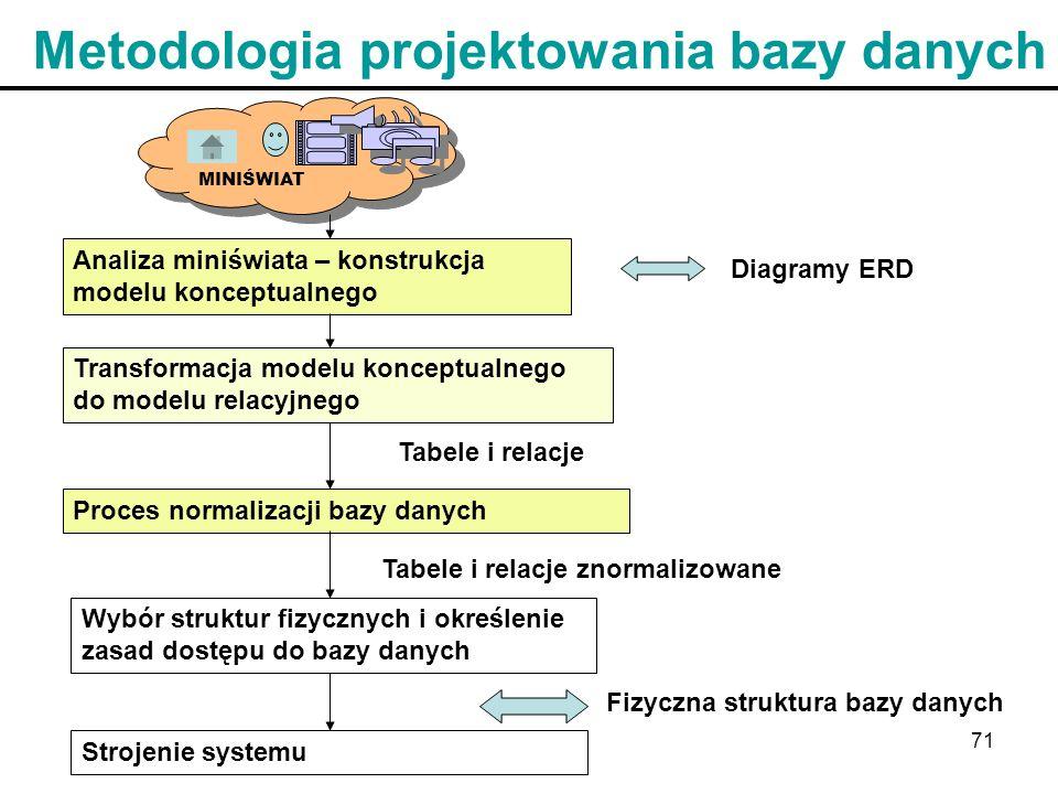 71 Metodologia projektowania bazy danych Analiza miniświata – konstrukcja modelu konceptualnego Transformacja modelu konceptualnego do modelu relacyjn