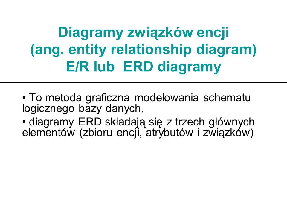 Diagramy związków encji (ang. entity relationship diagram) E/R lub ERD diagramy To metoda graficzna modelowania schematu logicznego bazy danych, diagr