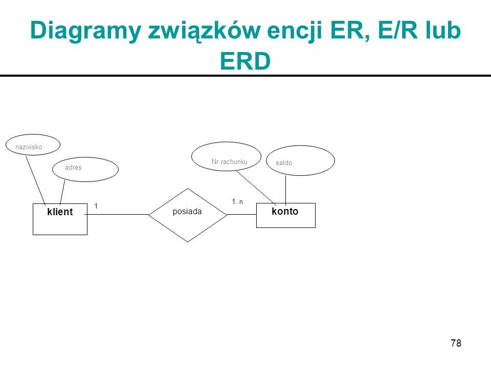 78 Diagramy związków encji ER, E/R lub ERD nazwisko adres klient posiada konto Nr rachunku saldo 1 1..n