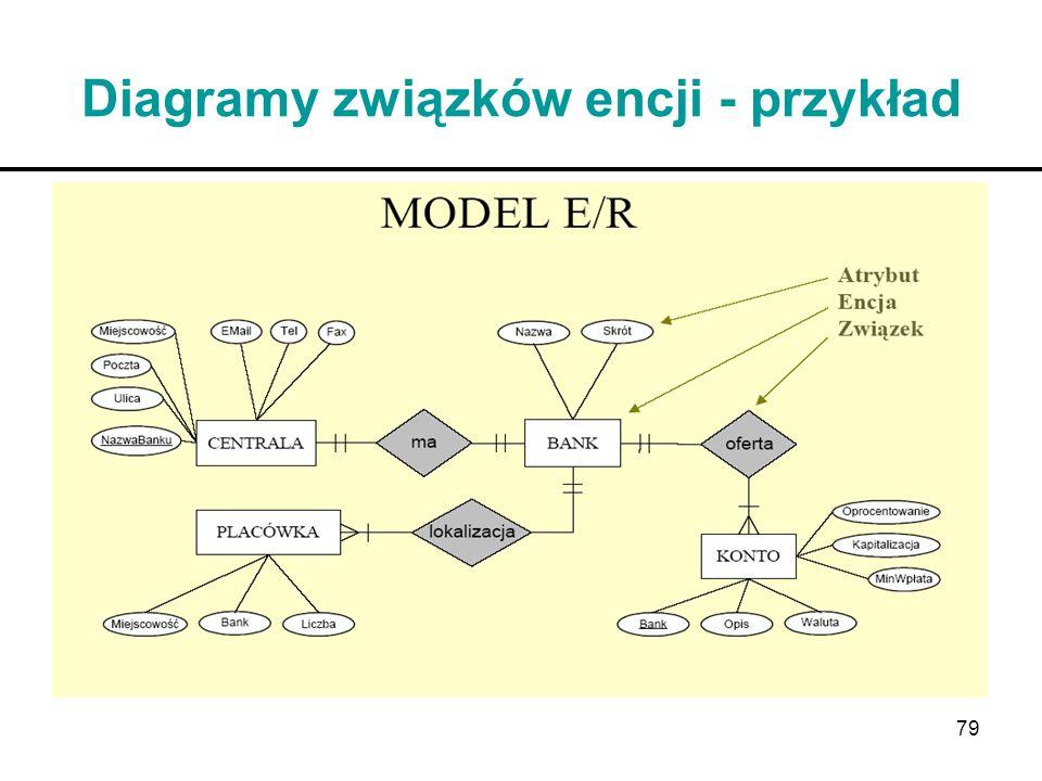 79 Diagramy związków encji - przykład