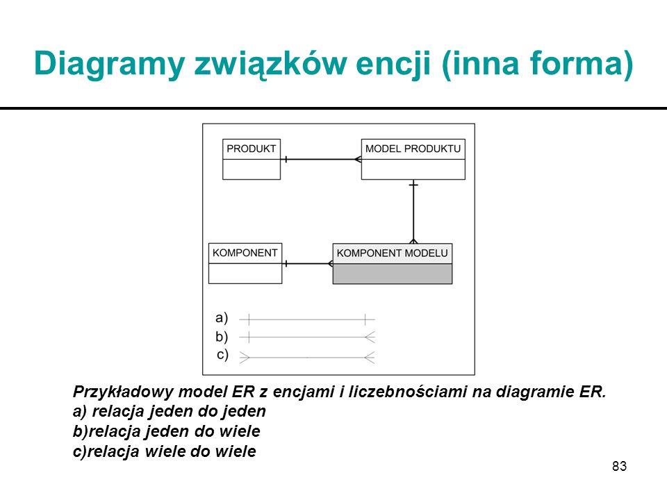 83 Diagramy związków encji (inna forma) Przykładowy model ER z encjami i liczebnościami na diagramie ER. a) relacja jeden do jeden b)relacja jeden do
