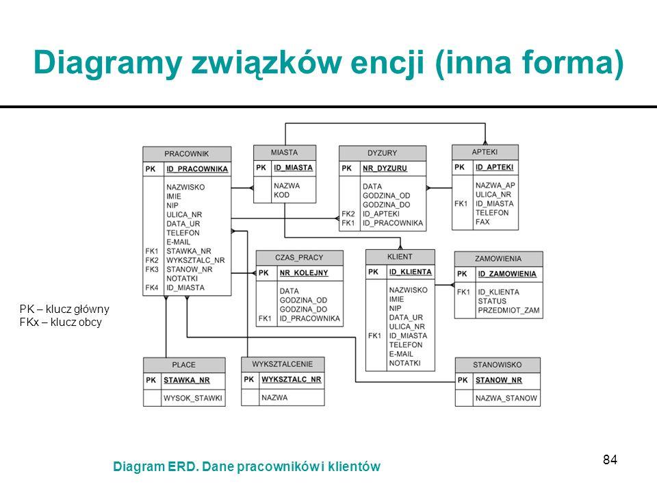 84 Diagramy związków encji (inna forma) PK – klucz główny FKx – klucz obcy Diagram ERD. Dane pracowników i klientów