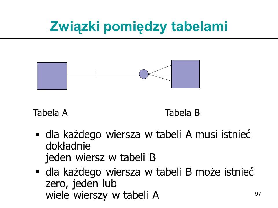 97 Związki pomiędzy tabelami dla każdego wiersza w tabeli A musi istnieć dokładnie jeden wiersz w tabeli B dla każdego wiersza w tabeli B może istnieć