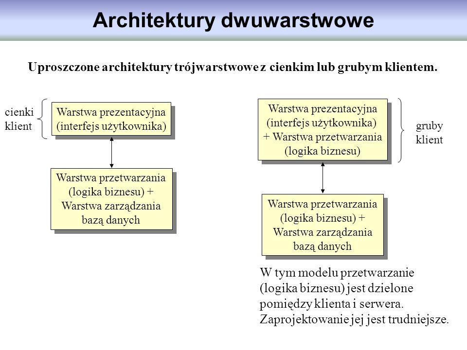 Architektury dwuwarstwowe Uproszczone architektury trójwarstwowe z cienkim lub grubym klientem. Warstwa prezentacyjna (interfejs użytkownika) Warstwa