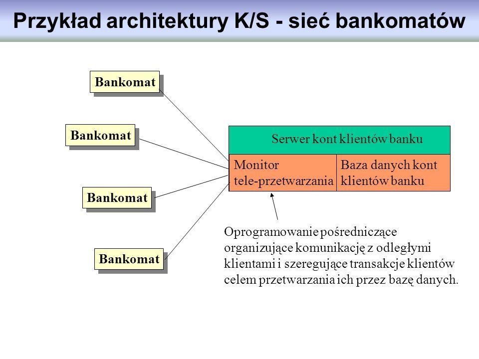 Bankomat Serwer kont klientów banku Monitor tele-przetwarzania Baza danych kont klientów banku Oprogramowanie pośredniczące organizujące komunikację z