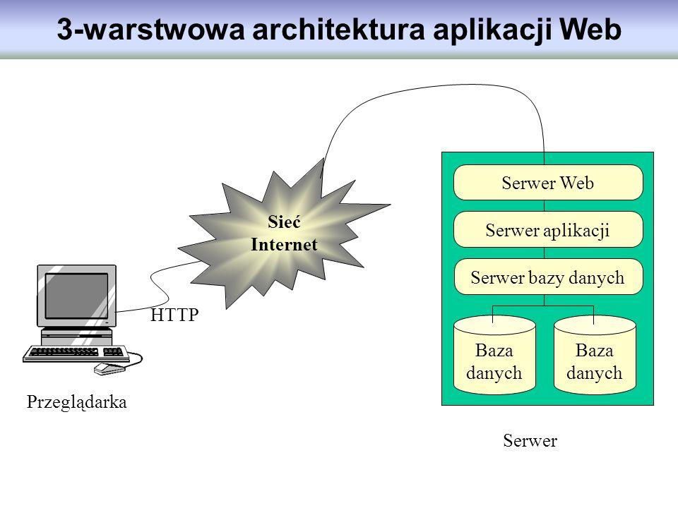 3-warstwowa architektura aplikacji Web Przeglądarka Sieć Internet Baza danych Serwer bazy danych Serwer Web Serwer aplikacji Serwer HTTP