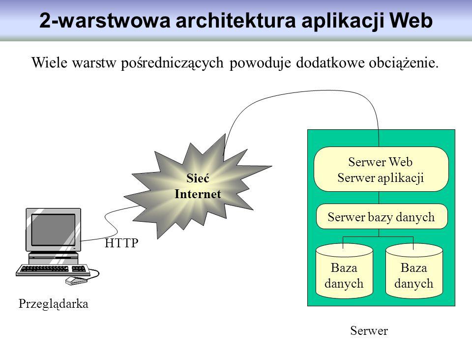 2-warstwowa architektura aplikacji Web Przeglądarka Sieć Internet Baza danych Serwer bazy danych Serwer Web Serwer aplikacji Serwer HTTP Wiele warstw