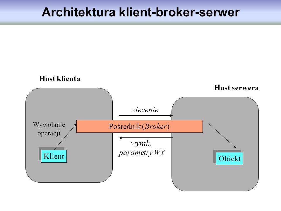 Architektura klient-broker-serwer Host klienta Klient Wywołanie operacji Host serwera Obiekt Pośrednik (Broker) zlecenie wynik, parametry WY