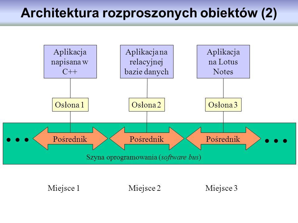 Pośrednik... Szyna oprogramowania (software bus) Miejsce 1Miejsce 2Miejsce 3 Osłona 1 Osłona 2Osłona 3 Aplikacja napisana w C++ Aplikacja na relacyjne