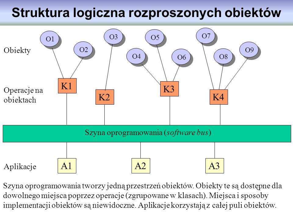 Operacje na obiektach Struktura logiczna rozproszonych obiektów O6 O5 O3 O2 O1 O4 O7 O8 O9 K1 K2 K3 K4 Obiekty Szyna oprogramowania tworzy jedną przes