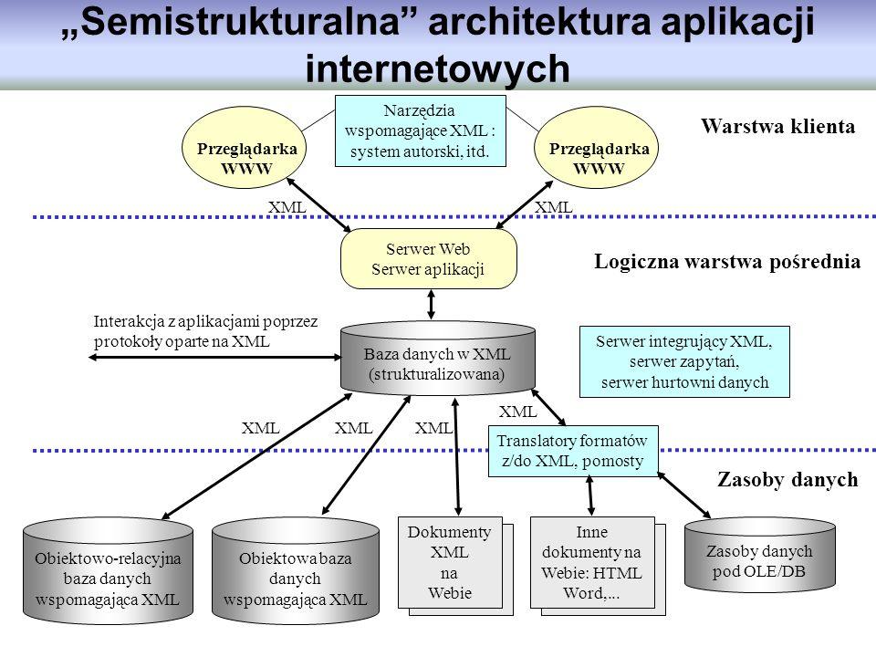 Semistrukturalna architektura aplikacji internetowych Logiczna warstwa pośrednia Zasoby danych Warstwa klienta XML Przeglądarka WWW Przeglądarka WWW N