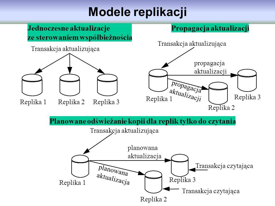 Modele replikacji Jednoczesne aktualizacje ze sterowaniem współbieżnościa Propagacja aktualizacji Planowane odświeżanie kopii dla replik tylko do czyt