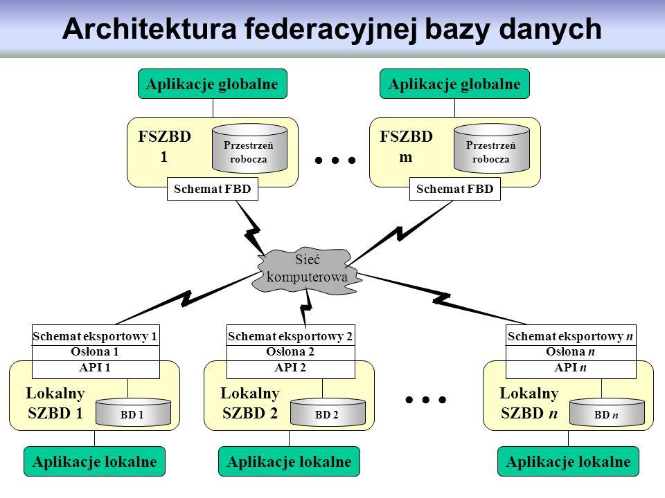 ... Sieć komputerowa Architektura federacyjnej bazy danych Lokalny SZBD 1 Schemat eksportowy 1 Osłona 1 API 1 BD 1 Aplikacje lokalne FSZBD 1 Przestrze