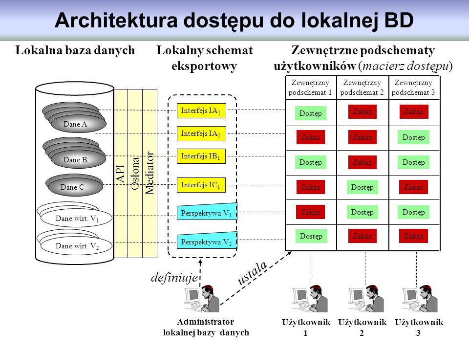 Mediator OsłonaAPI Zewnętrzny podschemat 1 Zewnętrzny podschemat 3 Zewnętrzny podschemat 2 Interfejs IA 1 Interfejs IA 2 Interfejs IB 1 Perspektywa V
