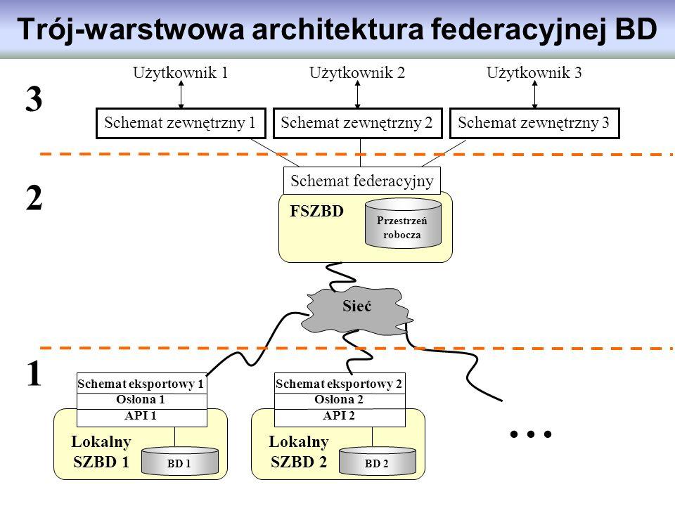 Trój-warstwowa architektura federacyjnej BD Użytkownik 1 Schemat zewnętrzny 1 Użytkownik 2 Schemat zewnętrzny 2 Użytkownik 3 Schemat zewnętrzny 3 FSZB