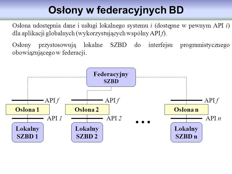 Osłona udostępnia dane i usługi lokalnego systemu i (dostępne w pewnym API i) dla aplikacji globalnych (wykorzystujących wspólny API f). Osłony przyst