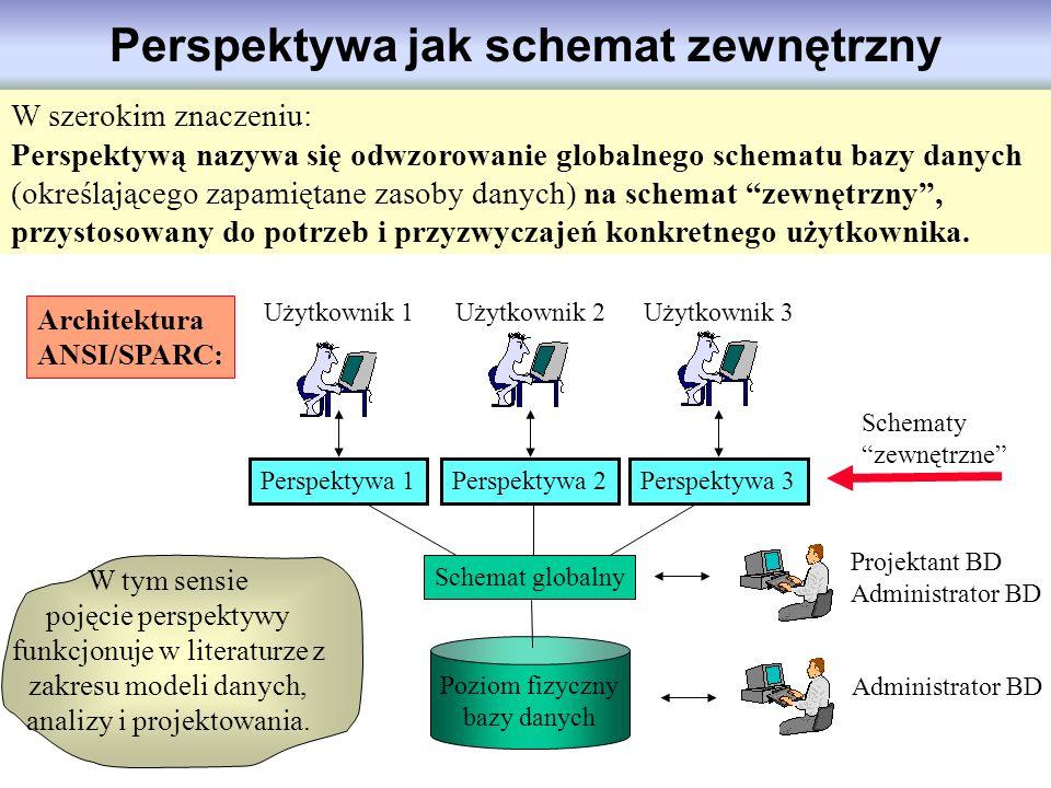 Perspektywa jak schemat zewnętrzny Administrator BD Projektant BD Administrator BD Użytkownik 1Użytkownik 2Użytkownik 3 Schematy zewnętrzne W szerokim