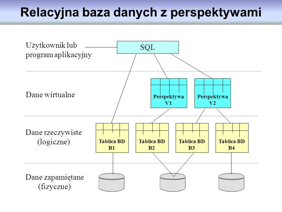 Relacyjna baza danych z perspektywami SQL Użytkownik lub program aplikacyjny Dane zapamiętane (fizyczne) Tablica BD B1 Tablica BD B2 Tablica BD B3 Tab